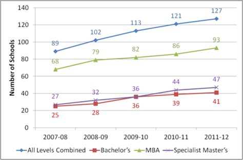 Trending Mba Courses by Aacsb Data And Research Accreditation