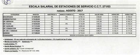 acuerdo salarial de empleados de estaciones de servicio 2016 aprueban el acuerdo salarial de referencia para empleados