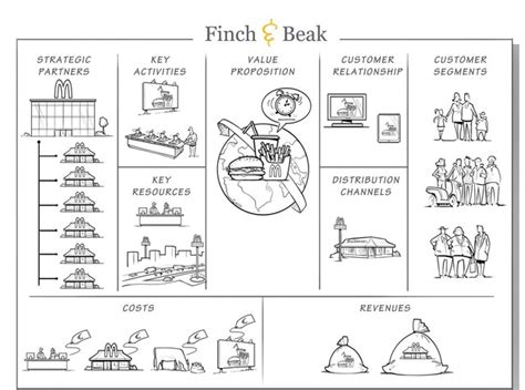 layout strategy of jollibee the mcdonald s business model canvas finch beak consulting