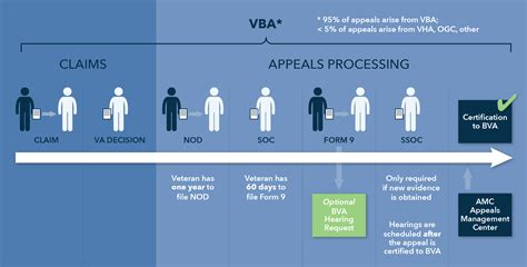 Va Award Letter Timeline The Appeals Process Appeals At The Regional Office Level Vantage Point
