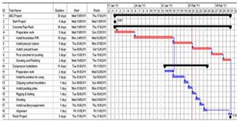 effective cpm scheduling techniques cpmscheduling com