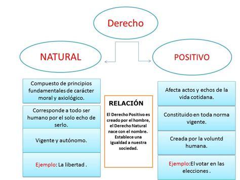 derecho natural blog de julio cesar unadm actividad 6 quot derecho positivo y derecho natural quot