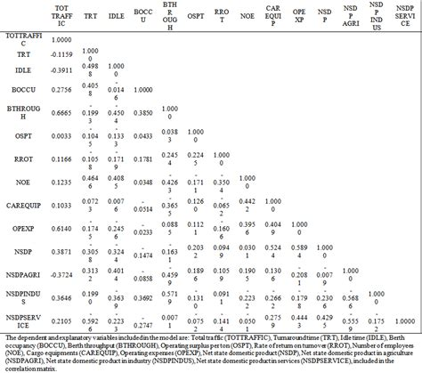 Correlation Table by Determinants Of Port Performance Evidence From Major