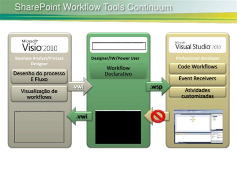 sharepoint workflow tools aula 04 workflows visio 2010 e spd 2010