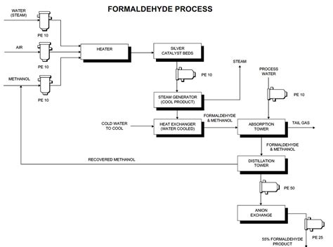 dfd generator process flow diagram symbols process free engine image