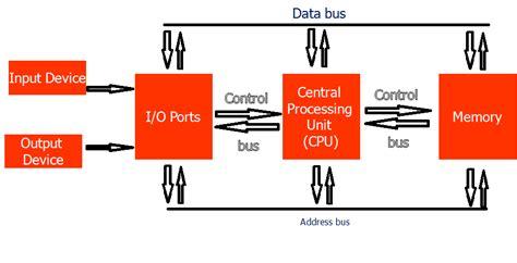 diagram blok recorder dan fungsinya irwan firmansyah microprocessor dan fungsinya oleh