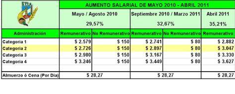escala salarial de la alimentacion 2016 escala salarial de trabajadores de la alimentacion periodo