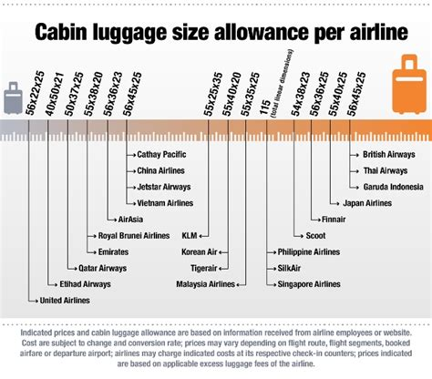 airlines cabin baggage size changi airport cabin baggage size