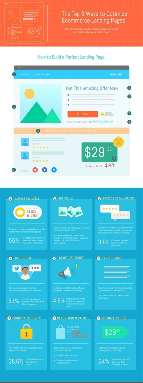 Marketing Strategy Template For Ecommerce Ecommerce Marketing Strategy Template
