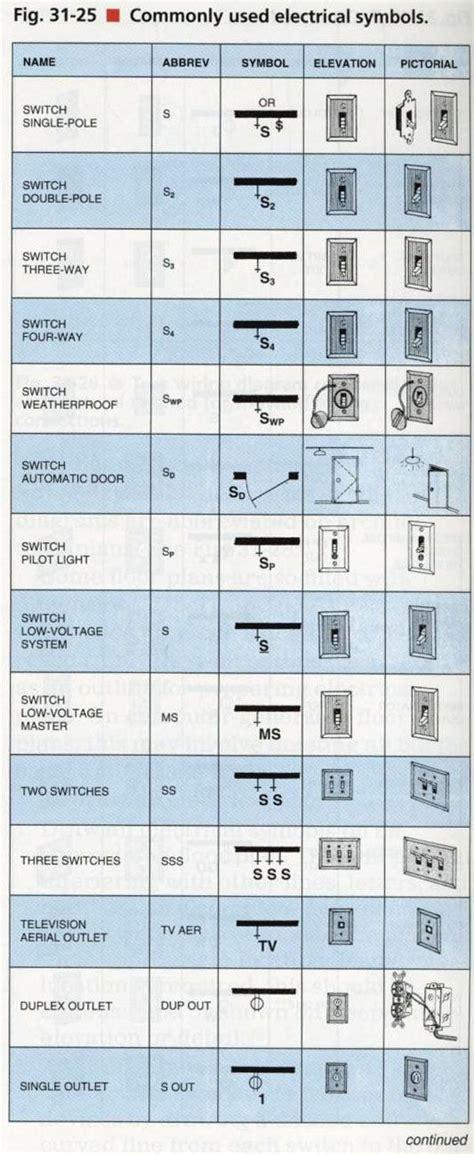 Electrical   Interior Design Resources   Pinterest