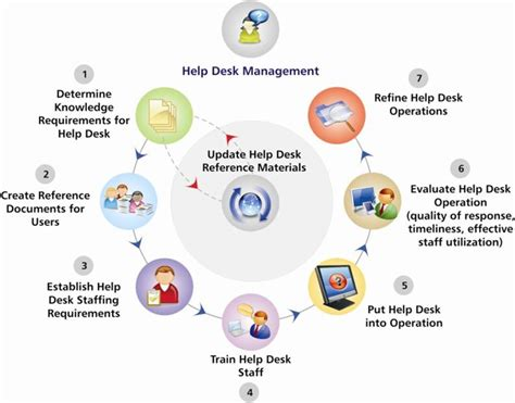 help desk ains management solutions
