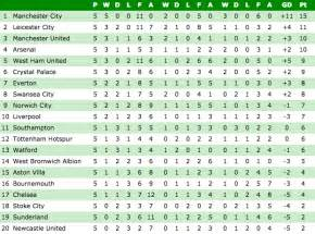 Premiership League Table by Premier League Table The Standings At This Stage Last