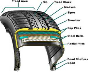 Tires Or Tyres Define Radial Vs Bias Ply Tires