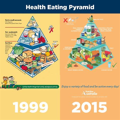 better food pyramid the healthy food pyramid not set in catherine