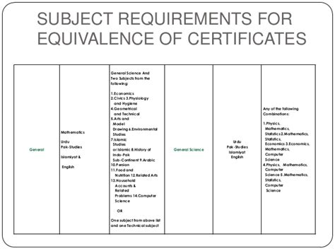 Hec Equivalence Certificate For Mba by A Level Or F Sc