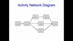 Critical Path Diagram Template by Activity Networks And Critical Path Analysis For Beginners