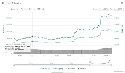 Bitcoin Stock Chart 1 by The Best Crypto Investments Of 2018