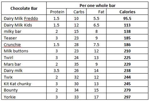 yorkie bar calories the best and worst chocolate bars vauxhall personal trainer ben