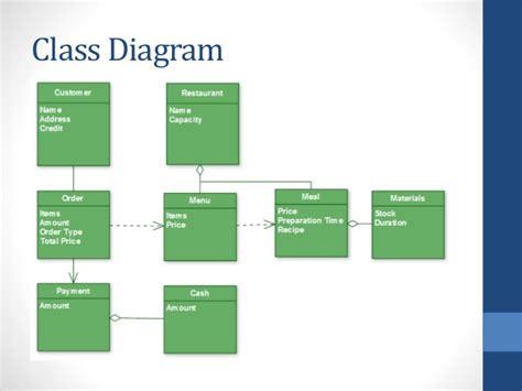 class diagram for restaurant system uml restaurant 1