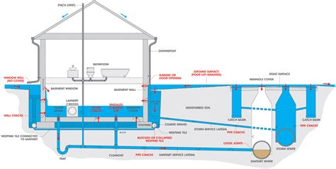 Plumbing Sanitary System by Causes Of Basement Flooding Utilities Kingston