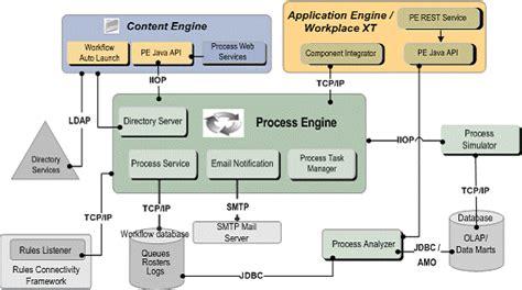 workflow engine architecture filenet september 2010