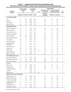 Time Table Chart 1 100 Ashrae 62 1 2007