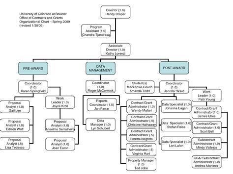 Best photos of microsoft organizational structure chart microsoft