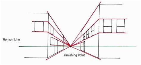 linear layout meaning one point perspective diagram of one point perspective