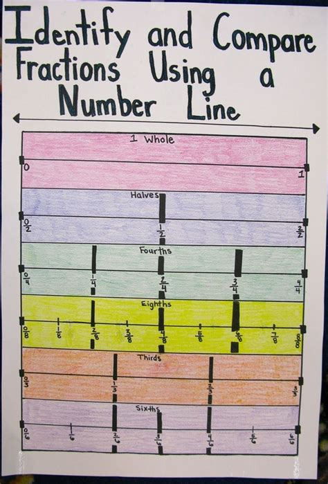 pin  emmaline bible  fractions math instruction