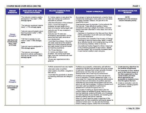 Instructional Design Linda Bruce Hill Portfolio Course Portfolio Template