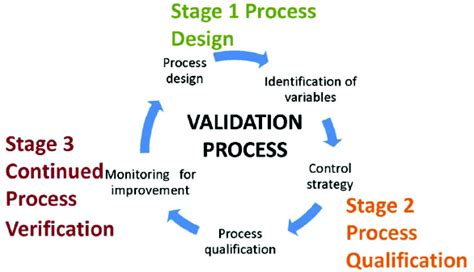 design validation definition fda how clean is clean in drug manufacturing part 2
