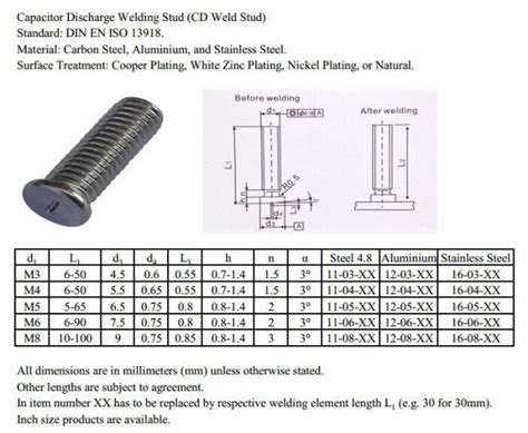 wah chan inductor capacitive discharge weld studs 28 images small flanged capacitor discharge welding studs