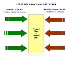 lewin s field analysis template lewin s field analysis explained