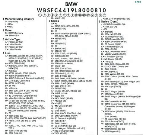 vehicle identification number images
