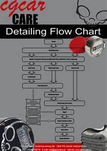 Vinyl Leather Upholstery Chemical Guys Deutschland Detailing Flow Chart