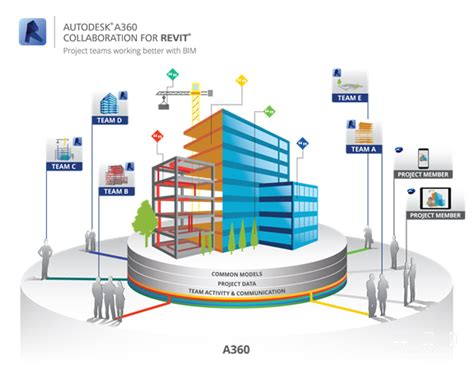 design management bim autodesk s up bim with expanded cloud based