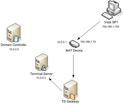 terminal server configuring the windows server 2008 terminal services
