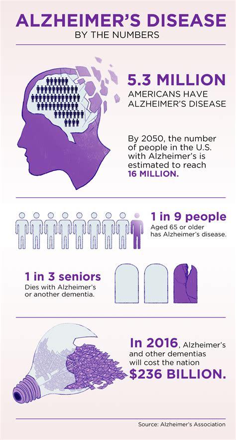 test alzaimer new biogen stops memory loss in alzheimer s patients