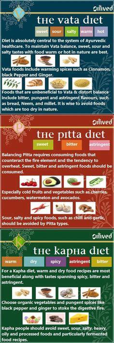 Pitta Detox Diet by Chakras Doshas Ayurveda On Chakra Chakras