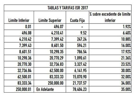 tabla de calculo isr nominas 2016 tablas de subsidio para el empleo 2016 reparto de