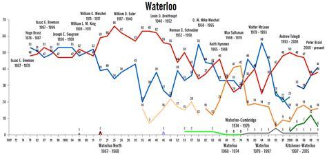 0007539401 waterloo the history of threehundredeight riding history waterloo