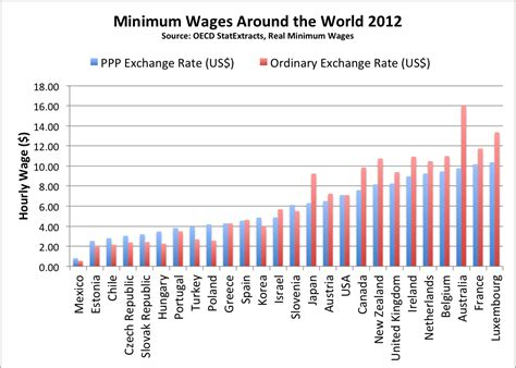 wages for and minimum wage comparison by country