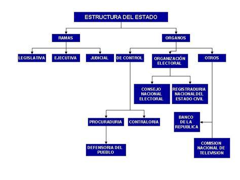 estructura del estado colombiano alcald a de medell n estructura del estado colombiano monografias com