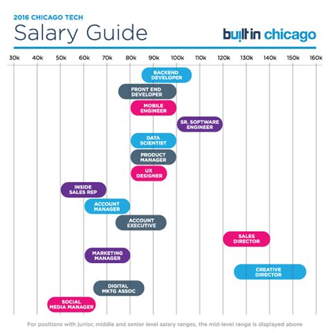 design engineer salary per hour 2016 chicago tech salaries guide here s what tech