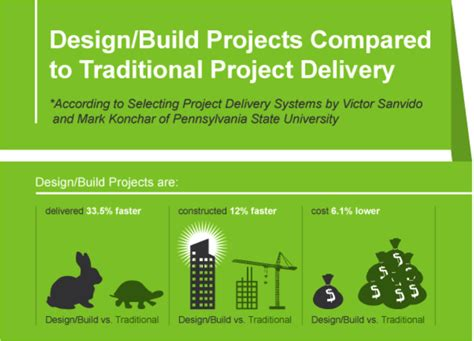 advantages of design and build procurement over traditional will the design build method take over big sky enterprises