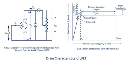 fet transistor characteristic jfets characteristics merits demerits drain transfer