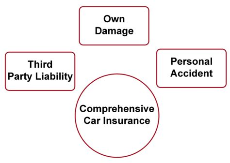 Car Insurance Online: Buy or Renew   ICICI Lombard
