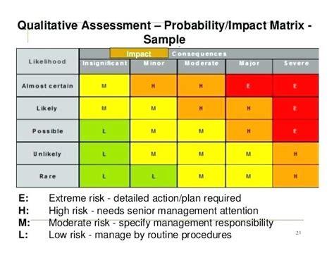 It Risk Matrix Template Assessment Ppt Excel Asctech Co Risk Assessment Matrix Template Excel