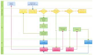 Process Flow Chart Excel Template by Best Photos Of Excel Project Flow Charts Templates