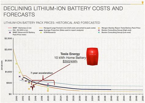 Tesla Battery Pack Cost Tesla Hitting The Battery Accelerator Rocky Mountain